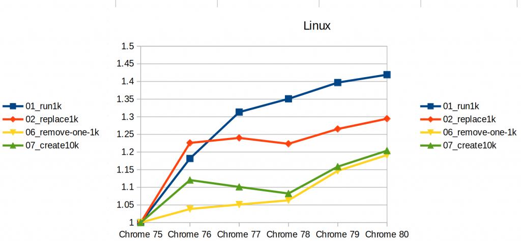 Chrome 80 vs Chrome 79