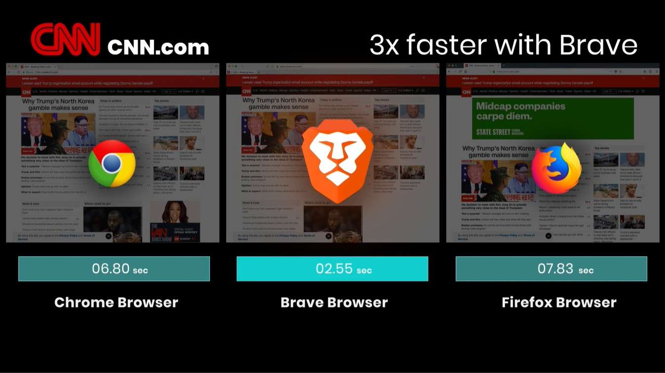 Brave Browser vs Google Chrome vs Mozilla Firefox: Speed Test